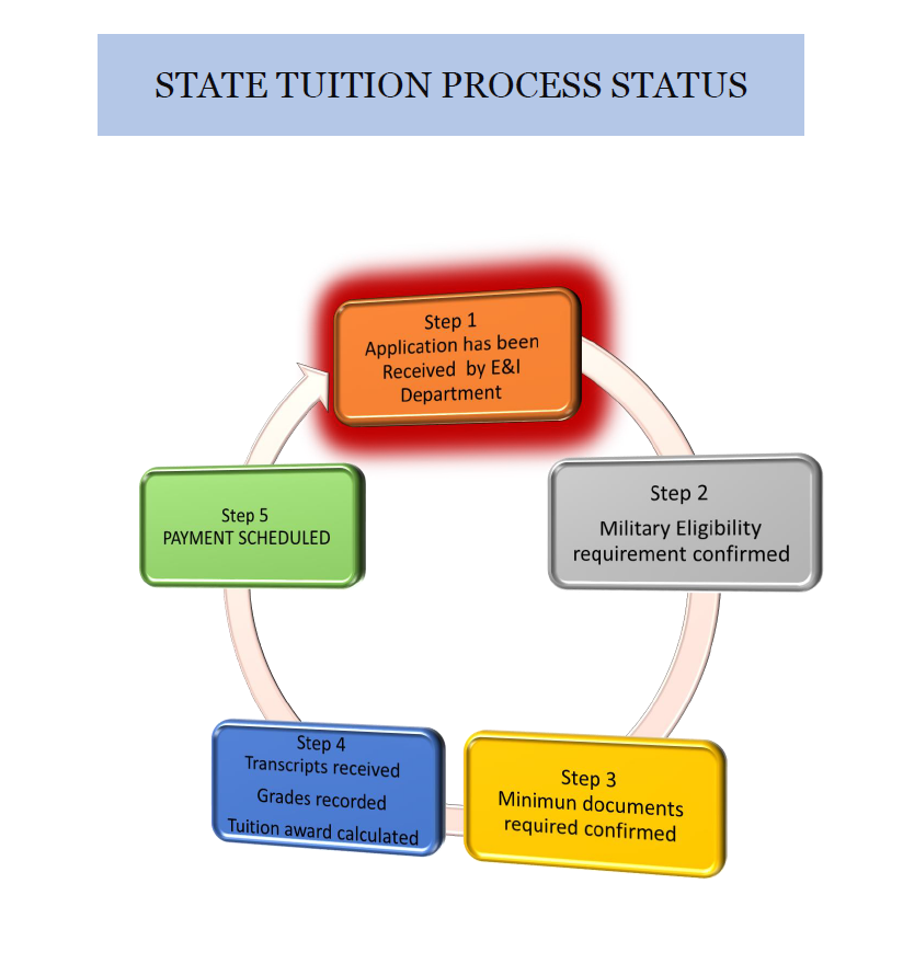 State Tuition Process Status